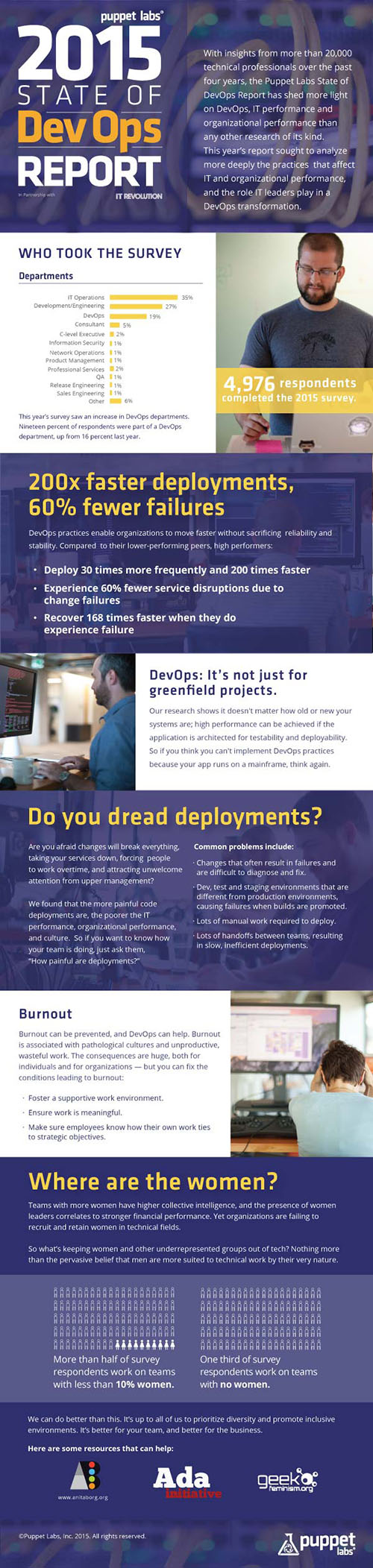 DevOps Report Infofraphic