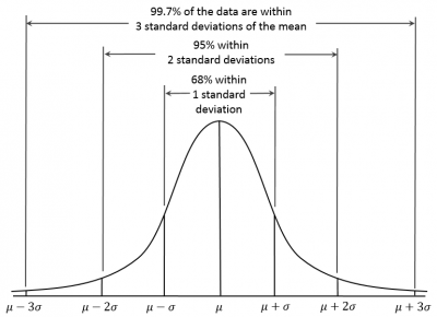Figure 2 - From Wikipedia on 68-95-99.7 Rule