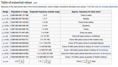 Figure 4 - From Wikipedia on 68-95-97.5 Rule