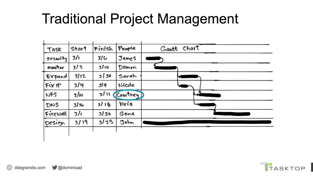 How To Visualize Impacts To Workflow Metrics Dominica Degrandis