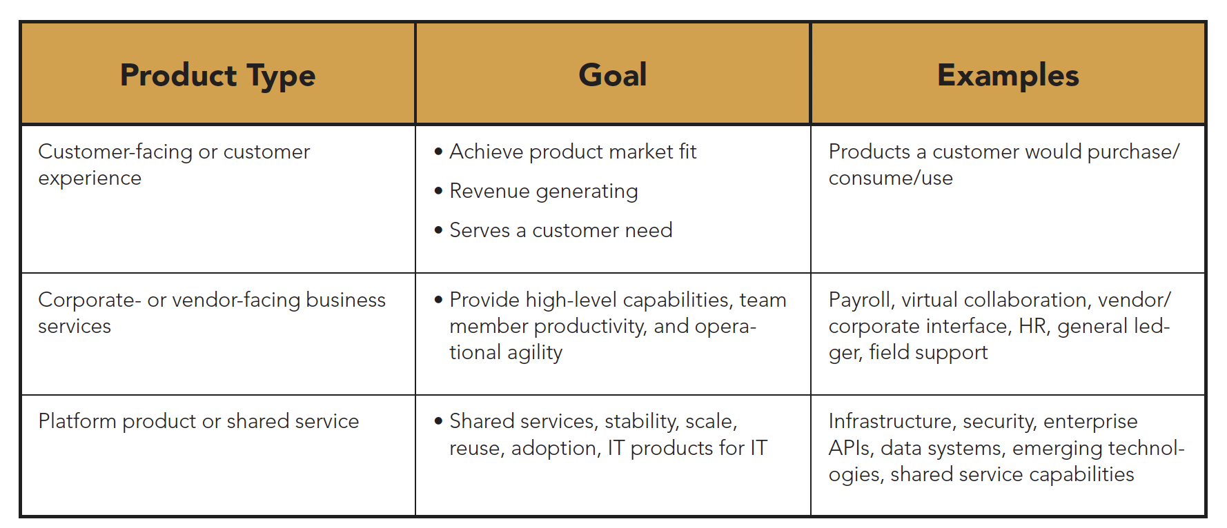 Product Taxonomy: The Seven Domains of Transformation