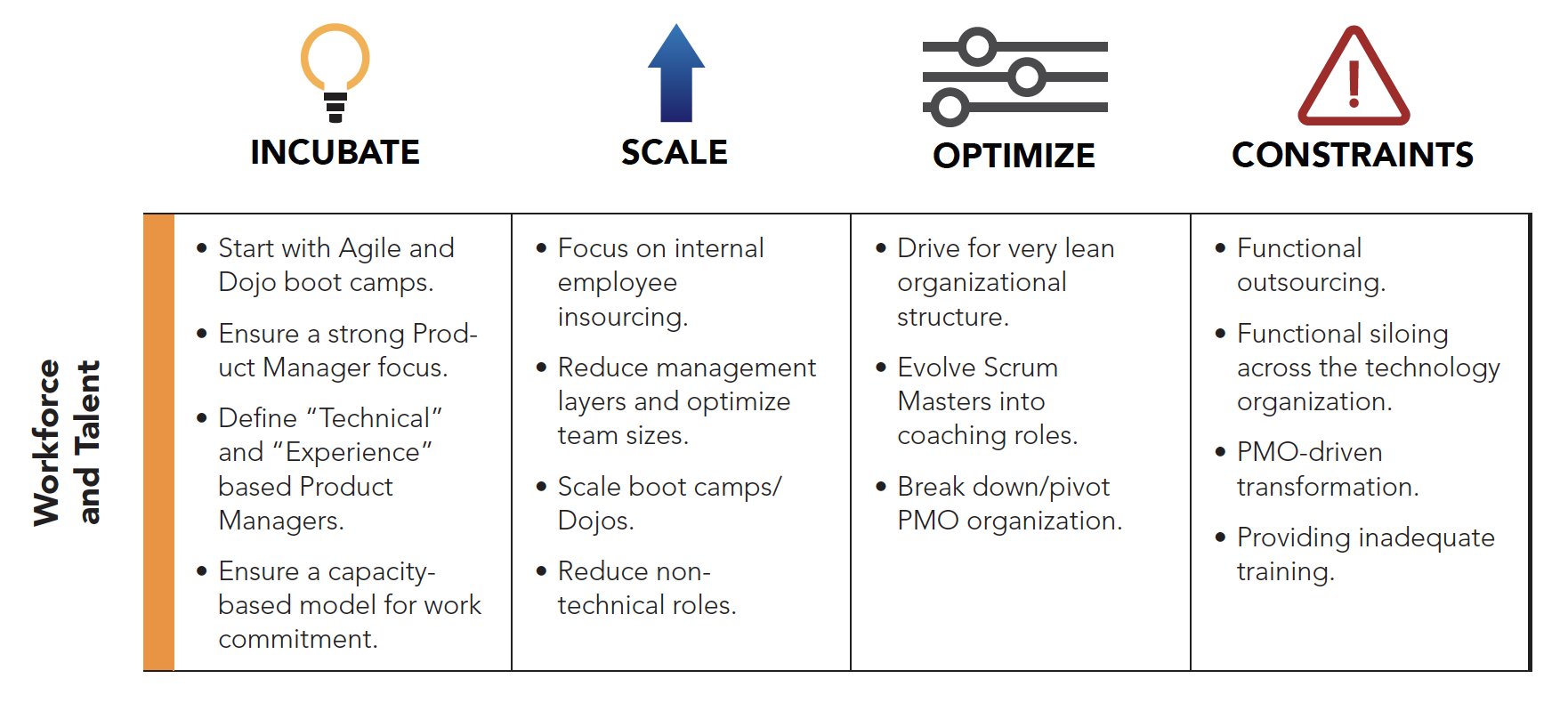 Workforce and Talent: The Seven Domains of Transformation