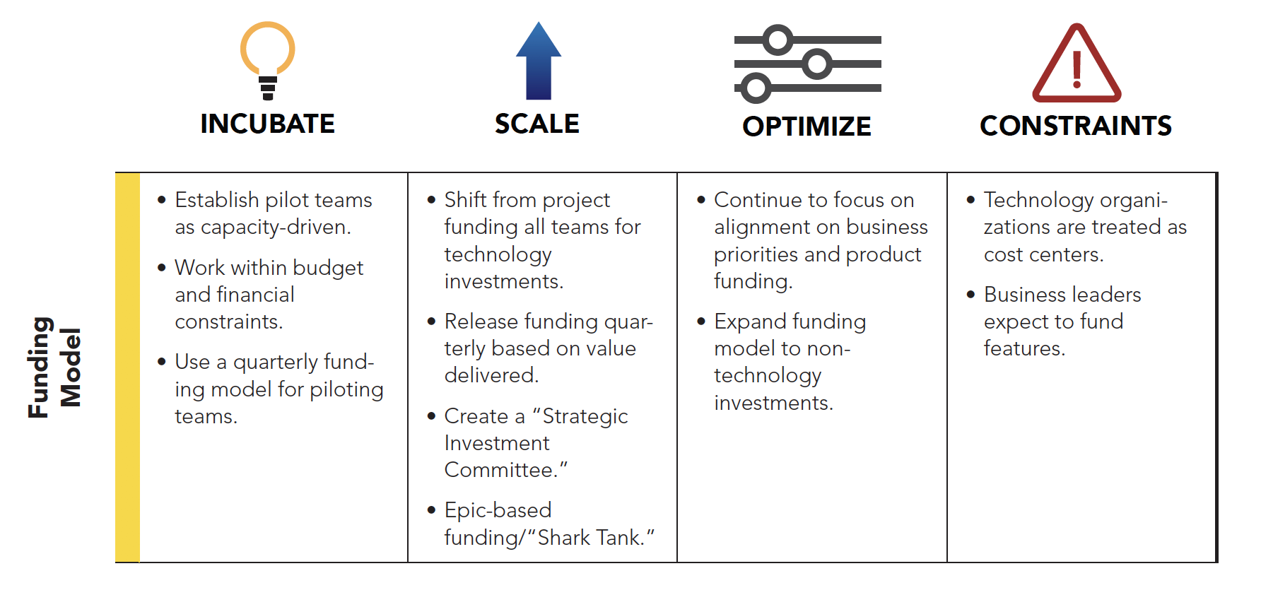 Funding Model: The Seven Domains of Transformation